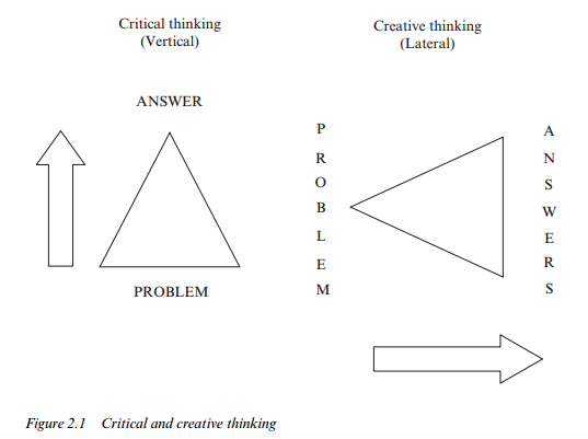 Applying Critical and Lateral Thinking Appropriately