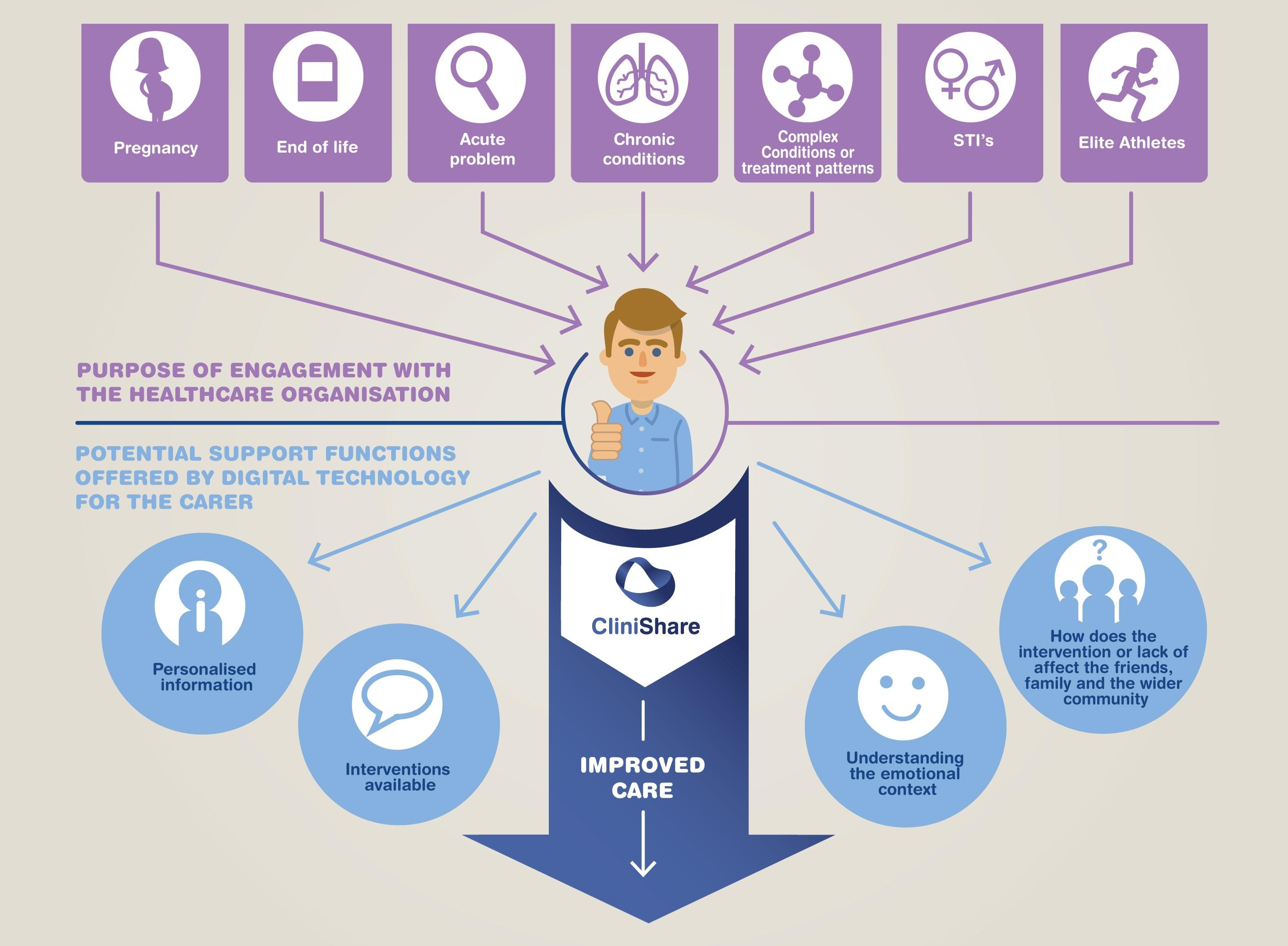 clinishare care