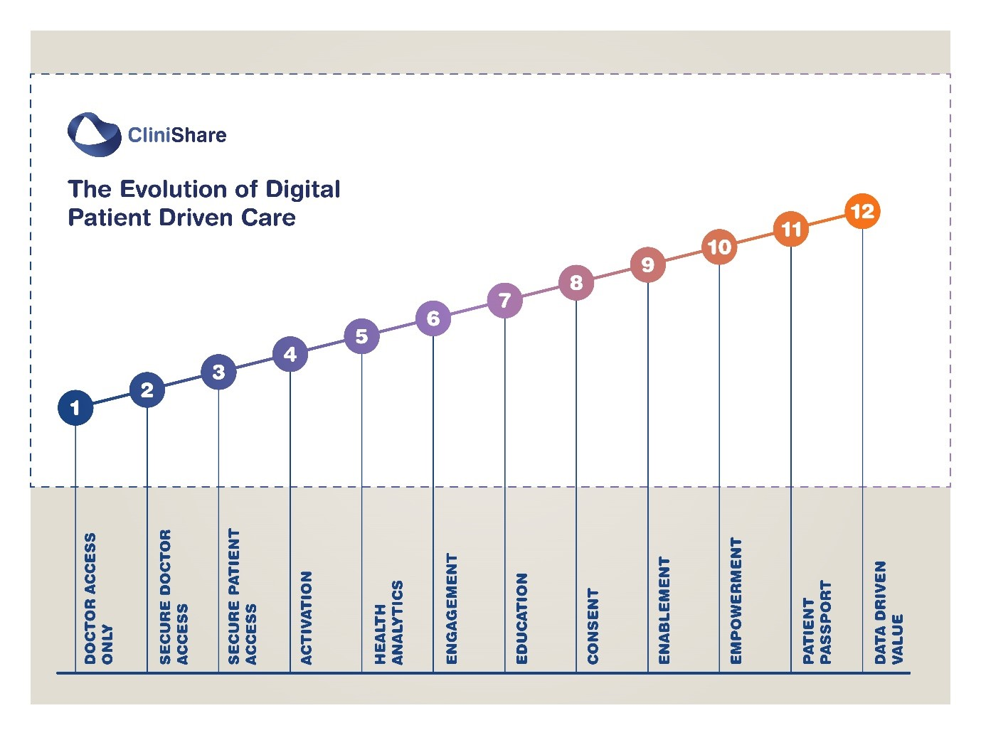 the digital care pathway