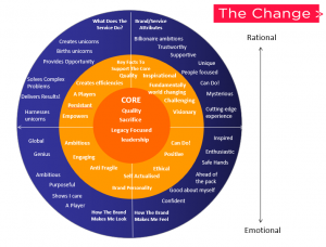 The Change Value Wheel